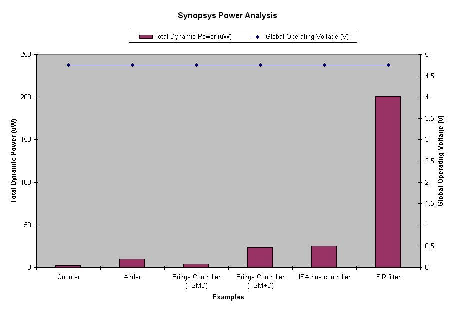 Synopsys vcs vhdl tutorial learn