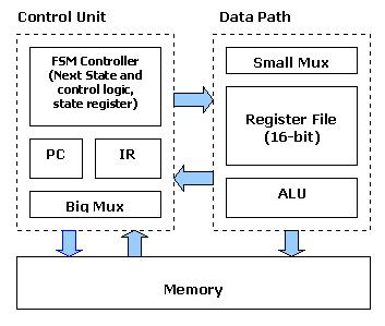 Test bench in vhdl tutorial learn